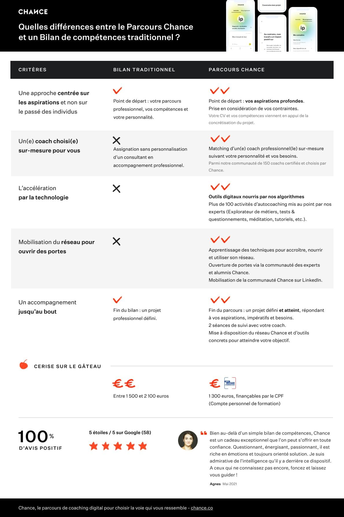 Comparatif bilan de compétences tradi vs parcours Chance coaching reconversion professionnelle.png